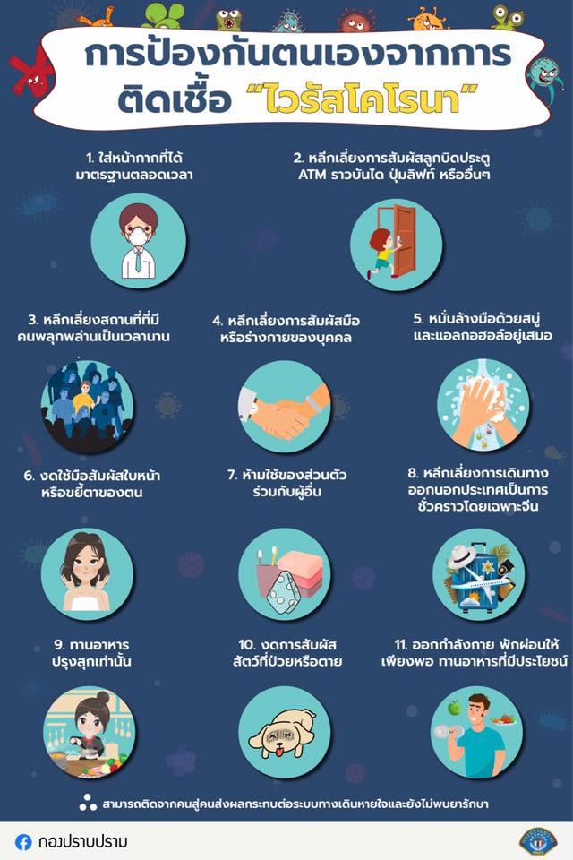 การป้องกันตนเองจากไวรัสโคโรน่า