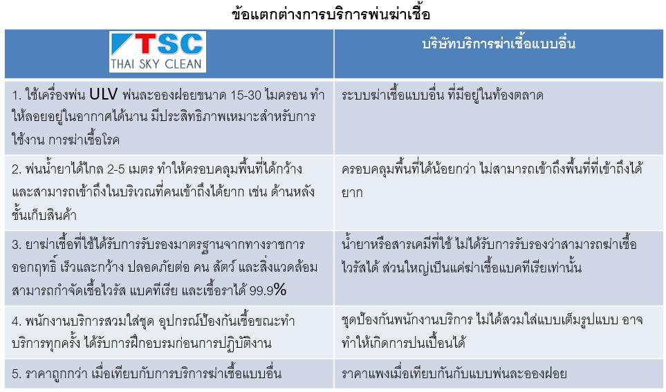 จุดเด่นบริษัทกำจัดเชื้อโรค TSC